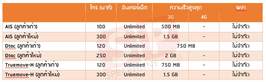 Package Postpaid vs Prepaid FEB 2015