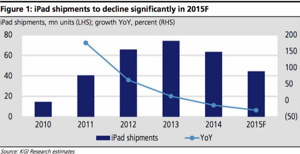 Ming-Chi Kuo แห่ง KGI คาด ยอดขาย iPad ลดลง 30% ภายในปีนี้