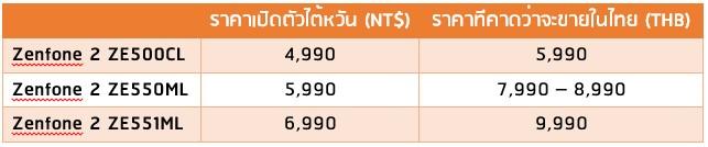Compare Zenfone 2 TH-NT$
