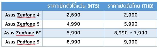 Compare Zenfone 4 5 6 TH-NT$