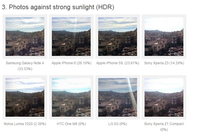 Note 4 vs iPhone 6 vs thers photo quality rank 3