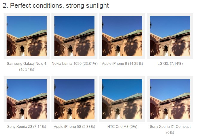 Note 4 vs iPhone 6 vs thers photo quality rank 4
