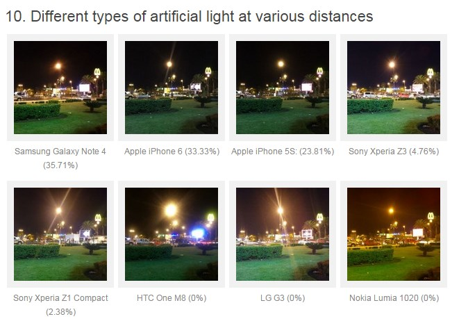 Note 4 vs iPhone 6 vs thers photo quality rank 6