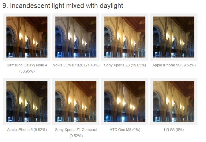 Note 4 vs iPhone 6 vs thers photo quality rank 7