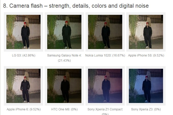 Note 4 vs iPhone 6 vs thers photo quality rank 8
