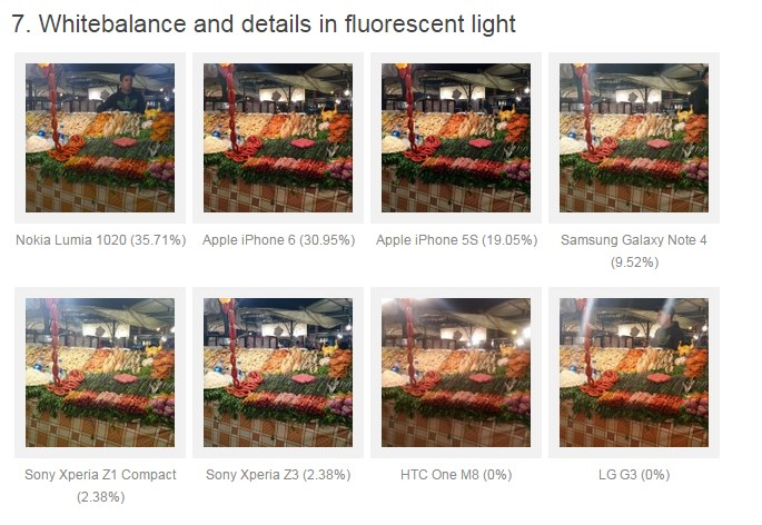 Note 4 vs iPhone 6 vs thers photo quality rank 9