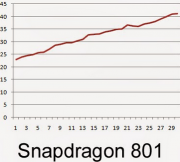 The-Snapdragon-801-hit-a-temperature-of-107.6-fahrenheit