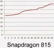 The-not-yet-released-Snapdragon-815-ran-the-coolest-at-100.4-degrees-fahrenheit