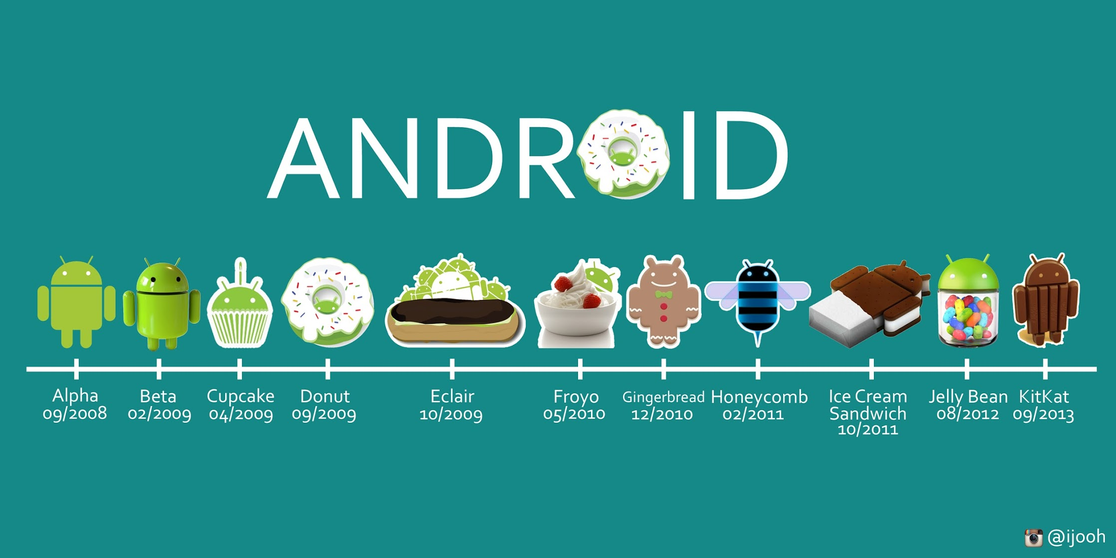 Android-since-20081