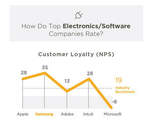 SoftwareElectronics-consumer-loyalty
