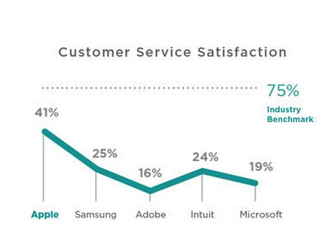 SoftwareElectronics-in-customer-service-satisfaction