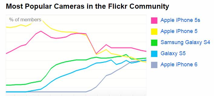 most-pop-flickr