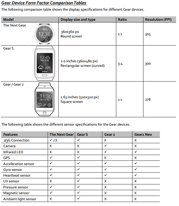Samsung Gear A Specifications