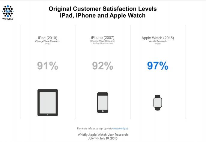 Apple-Watch-customer-satisfaction-2