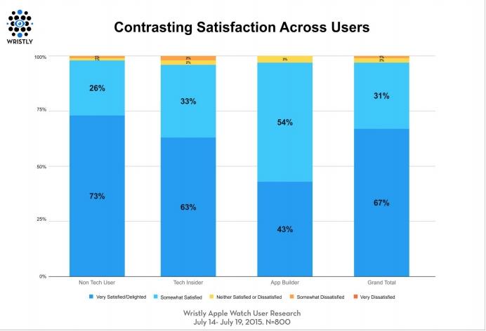 Apple-Watch-customer-satisfaction-4