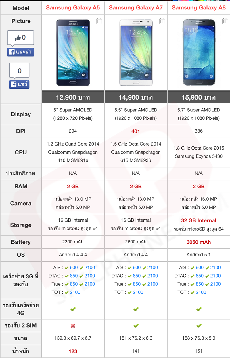 Samsung Galaxy A8 vs A7 vs A5