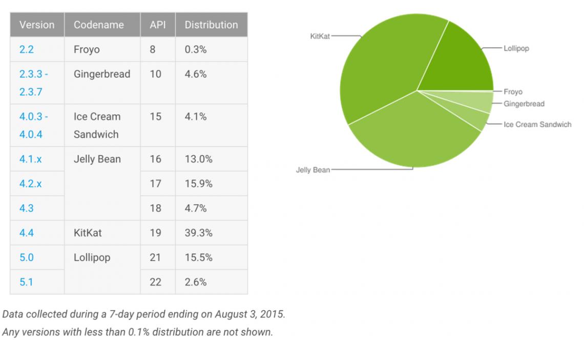 Lollipop เริ่มมาแล้ว มีผู้ใช้กว่า 18.1 เปอร์เซนแล้วจากจำนวนผู้ใช้ Android ทั้งหมด
