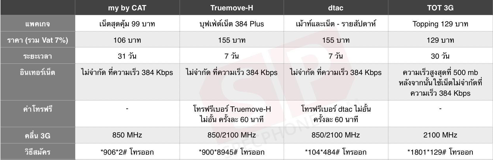 Compare-Net-384-KBPS