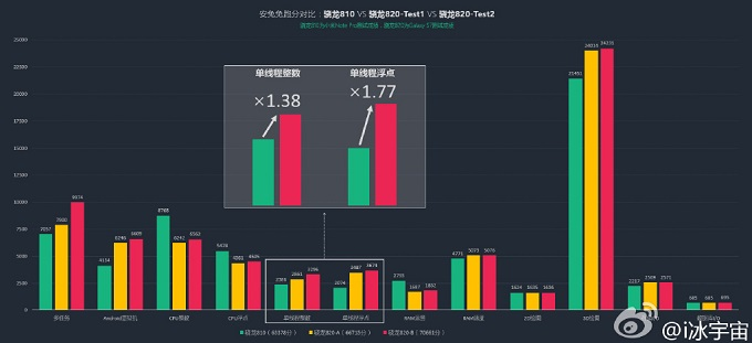 Qualcomm-Snapdragon-820-benchmark