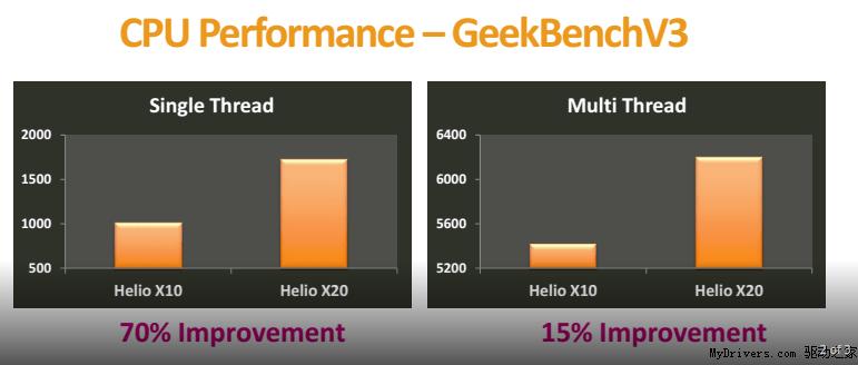 ประชันผลการทดสอบ : MediaTek Helio X20, Helio X10, Exynos 7420, Snapdragon 810 และอื่นๆอีกมากมาย ใครจะเป็นจ้าวแห่งความเร็วบนสมาร์ทโฟน