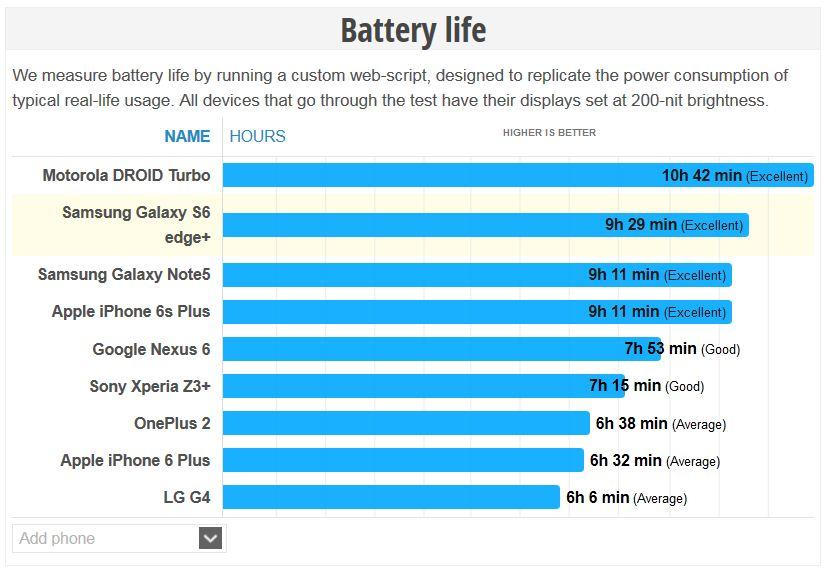 iPhone 6s Plus แบตเล็กลง แต่ใช้ได้นานขึ้น เทียบเท่า Galaxy Note 5