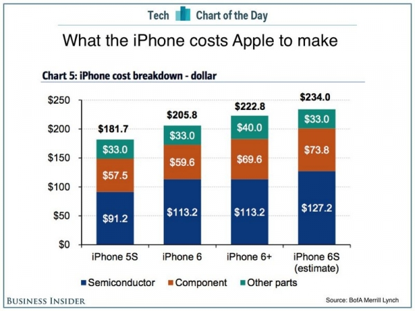 iphone-cost-breakdown-reveals-iphone-6s-costs-roughly-234-in-components