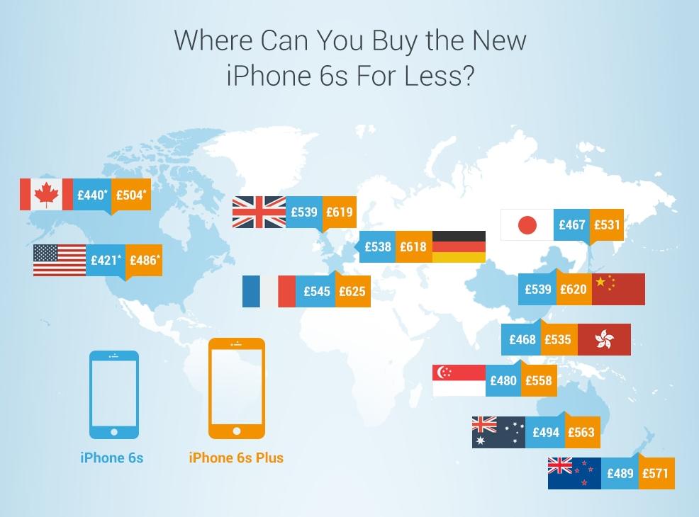 เผยราคา iPhone 6s และ iPhone 6s Plus เครื่องเปล่า ถูกสุดที่ US แพงสุดที่ฝรั่งเศส!!