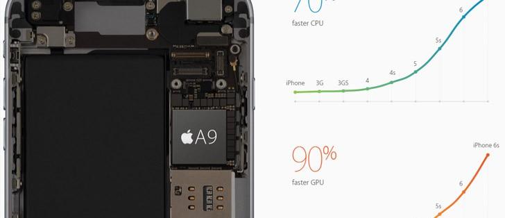พนักงาน Apple เผย iPhone 6s และ 6s Plus มาพร้อม แรม 2 GB