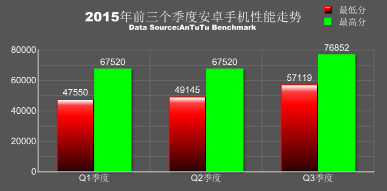 AnTuTu ranking of the fastest Android phones in Q3 002