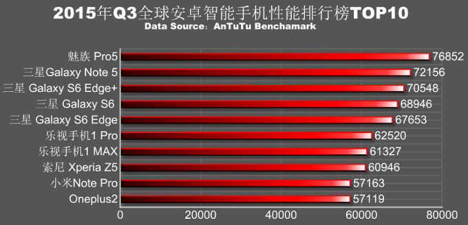 AnTuTu-ranking-of-the-fastest-Android-phones-in-Q3