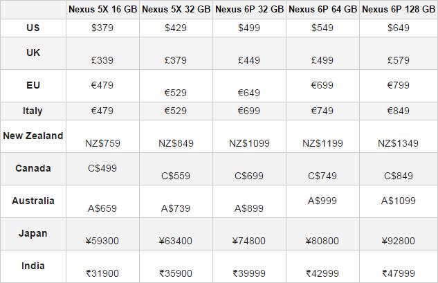 Nexus 2Price