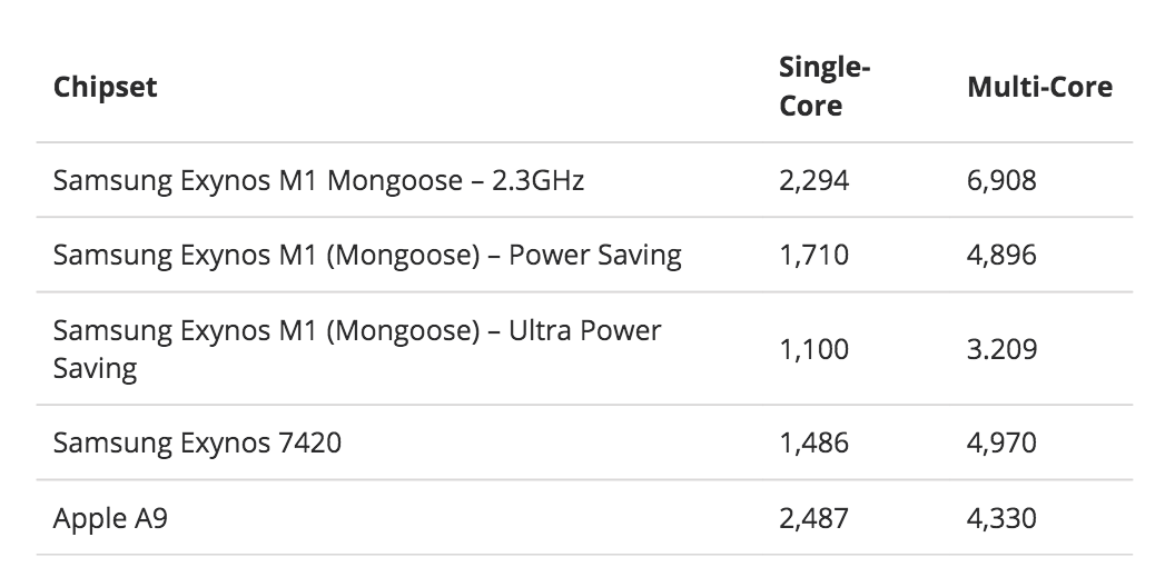Mongoose (also called Exynos M1)