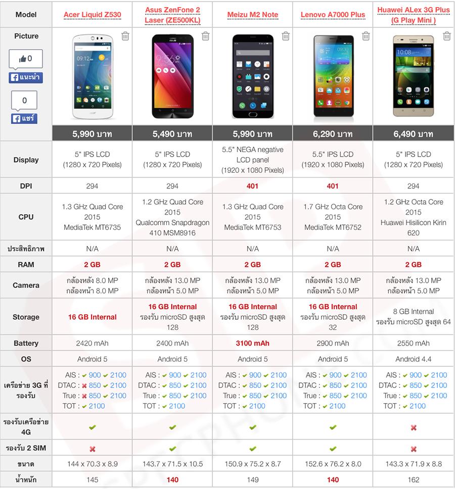 Compare-smartphone-vs-ASUS-Zenfone-2-Laser-ZE500KL