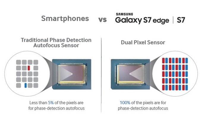 Samsungs-Dual-Pixel-auto-focus-technology