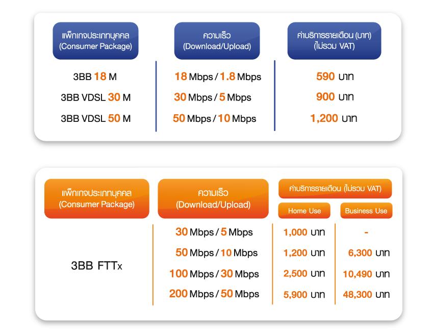 3BB-internet-100mb-1200-baht