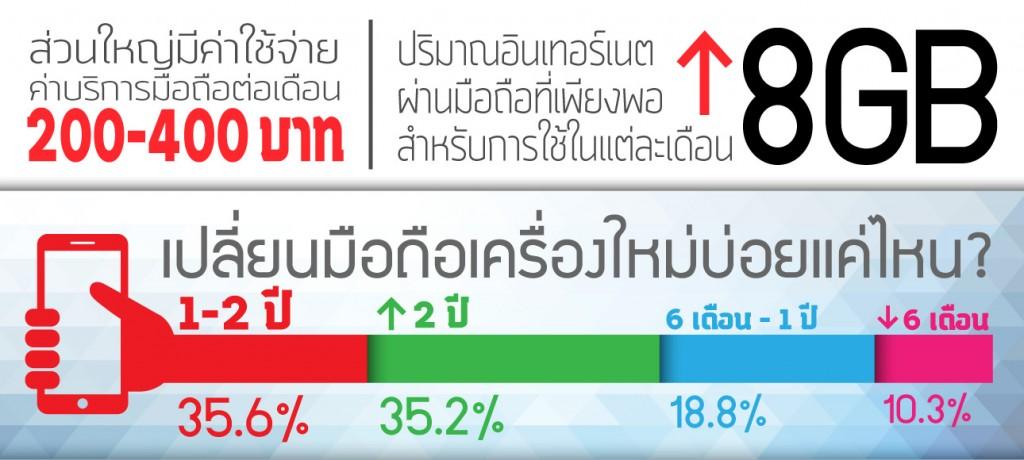 Thai-People-Choose-Smartphone-001