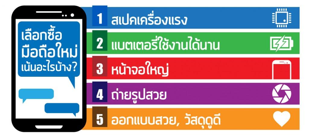 ผลสำรวจชี้!! มือถือที่ถูกใจพี่น้องชาวไทยในปี 2016 เน้นจอใหญ่ แบตอึด ราคาต่ำกว่าหมื่น