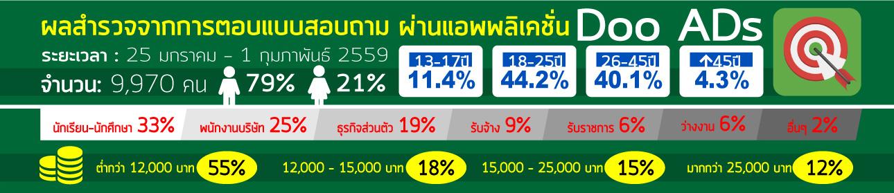 Thai-People-Choose-Smartphone-003