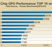 The-chipsets-Adreno-530-GPU-also-topped-the-list