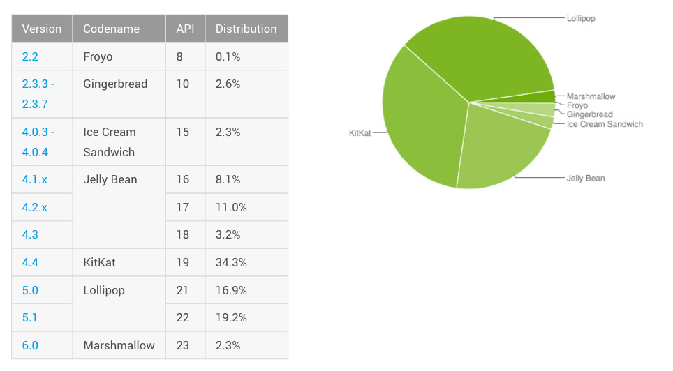 android-distribution-march-2016 (1)