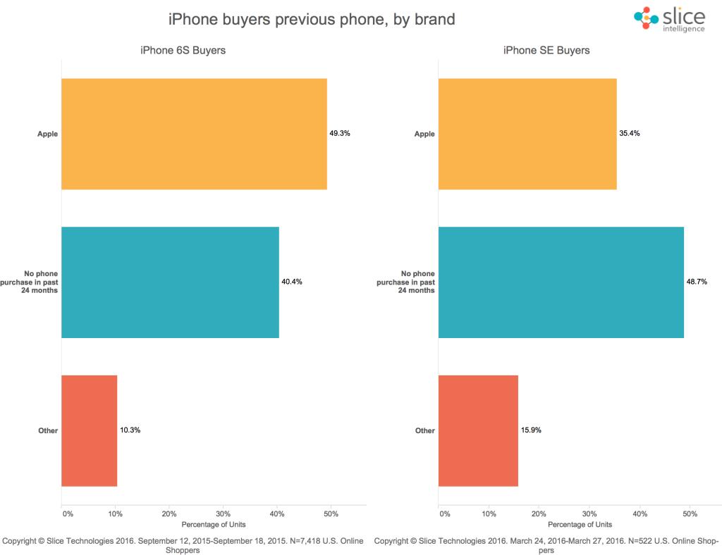 iPhone-SE-sales-online-2