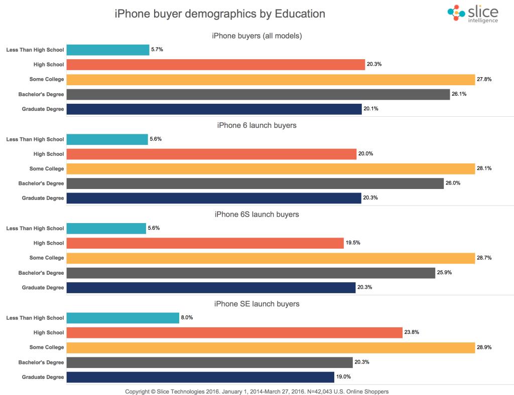 iPhone-SE-sales-online-4