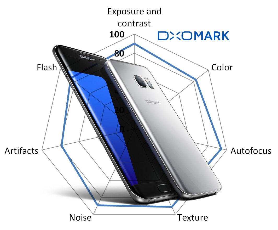 เอาแล้วไง!! สื่อนอกเผย!!ข้อมูลเรื่องกล้องมือถือจาก DxOMark เริ่มไม่น่าเชื่อถือ!!!