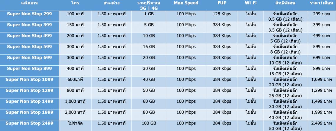 อัพเดทโปร 3G|4G แบบรายเดือนจาก dtac ประจำเดือนเมษายน 2016