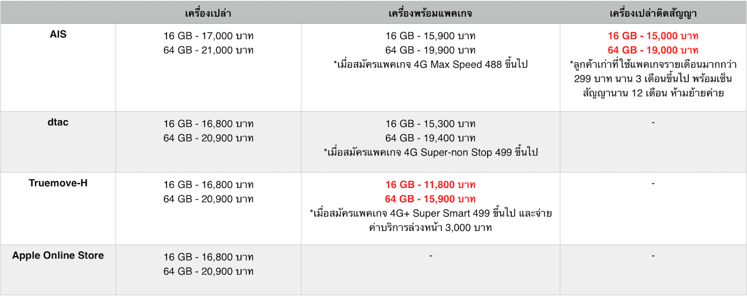 Compare-iPhone-SE-Thailand-Price-SpecPhone-001