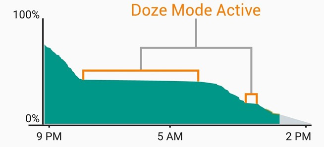 save battery life by activating doze mode faster android marshmallow.w654