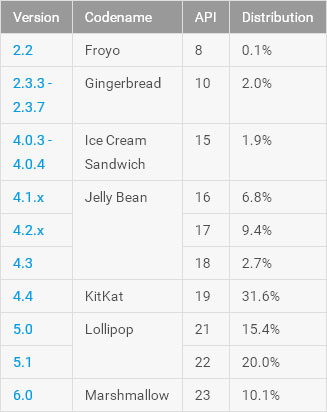 android-jul-stats