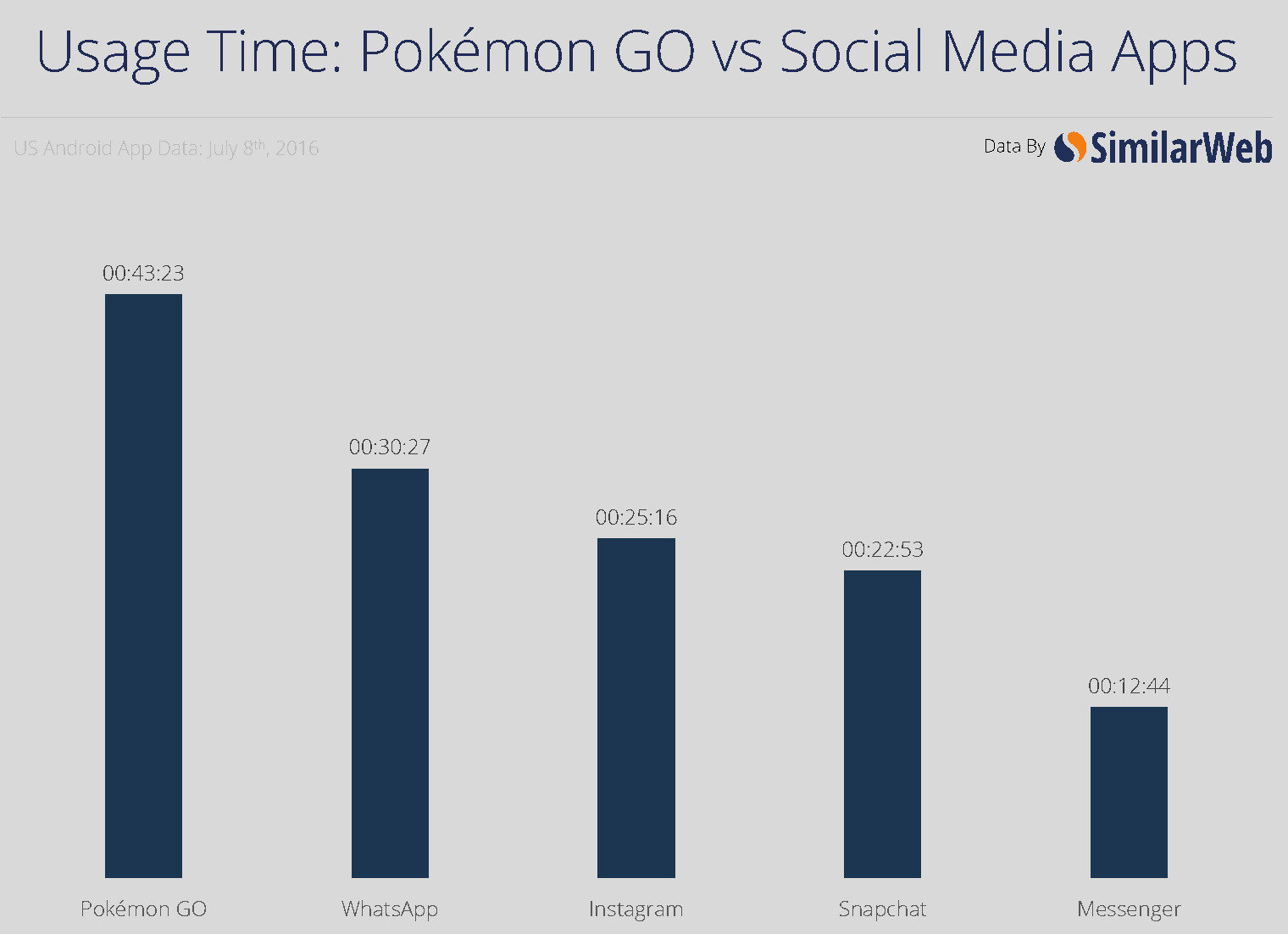 Pokemon-Go-stats (4)