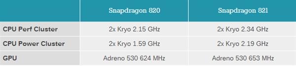 SD-820-Vs-SD-821