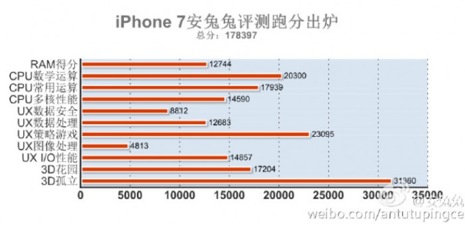The-Apple-iPhone-7-blows-away-the-competition-with-a-record-breaking-AnTuTu-score.jpg